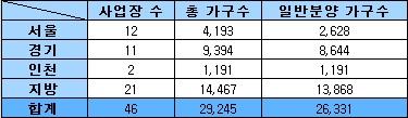 5월 전국 일반분양 2만6000가구