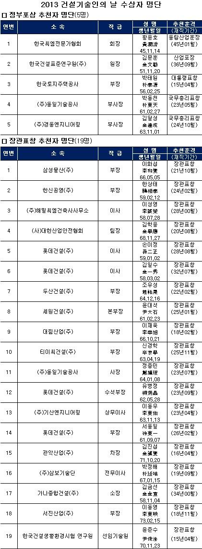 국토부, '건설기술인의 날' 기념행사 개최