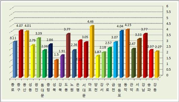 서울 단독주택 가격 전년比 2.99%↑