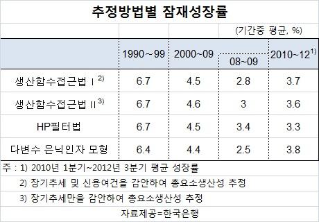 한국 잠재성장률 3.3~3.8%…최근들어 회복세