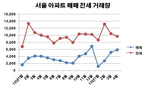 서울 아파트 거래량 소폭 상승…대책 불구 관망 짙어