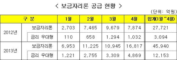 주택금융공사, 4월 '보금자리론' 1조6871억 공급… 전년비 113.6% ↑