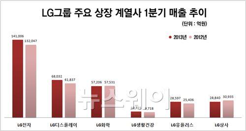 """LG그룹의 반격…""""넘버3의 위용 되찾는다"""""""