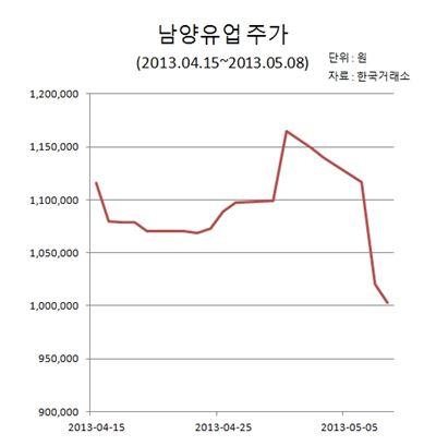 남양유업, 폭락에 황제株 자리까지 위태