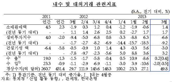 """한은 """"내수 관련 지표 성장세 미약하다"""""""