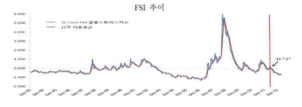 주요국 실물지표 둔화 금융시장 변동성 확대 가능성 높아져