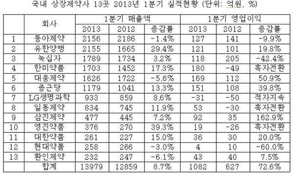 13개 상위제약사 1분기 실적총액 1조3979억원 '호조'