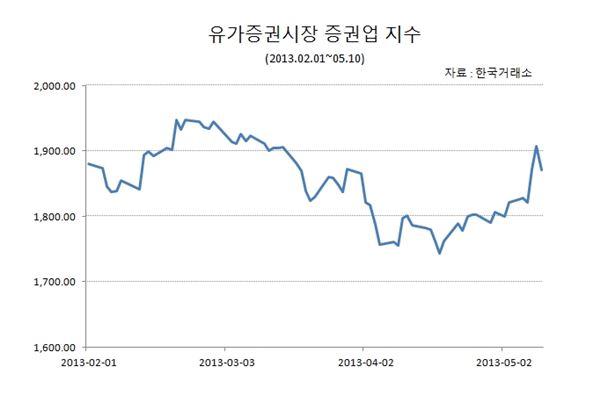 증권株, 규제 완화·금리 인하 등 정책 타고 '쑥쑥 오르네'(종합)