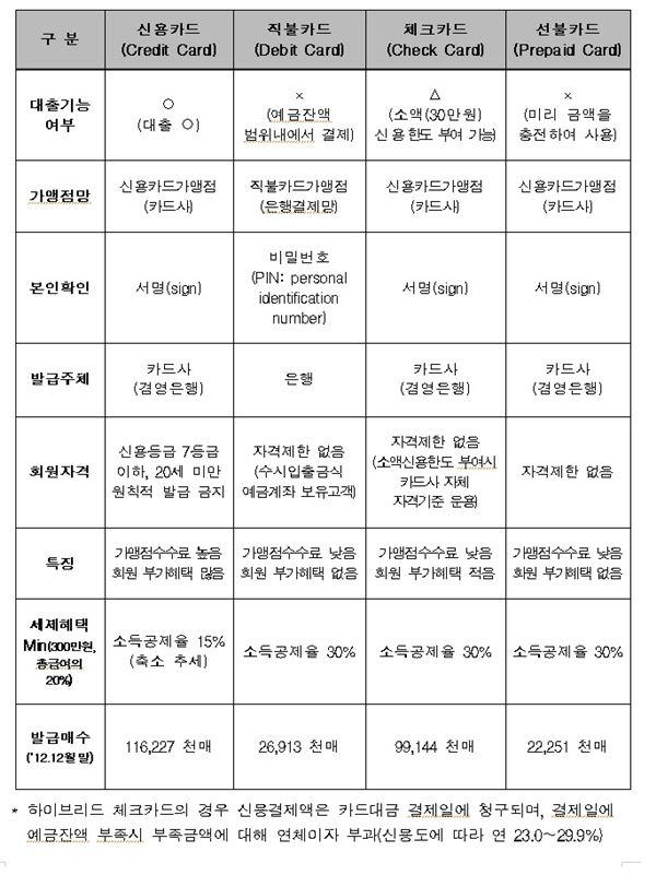 """""""당신이 몰랐던 하이브리드 결제"""" 금감원 뒤늦게 문자 고지 의무"""