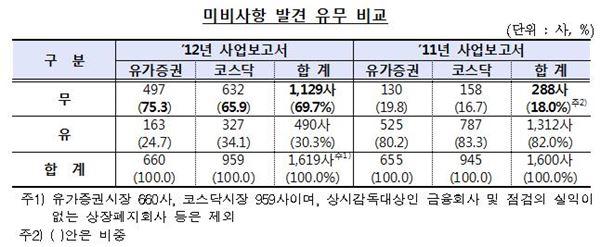 """금감원 """"상장법인 사업보고서 기재 충실성 대폭 향상"""""""