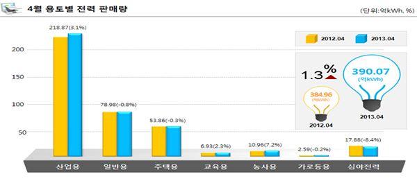 4월 전력판매량 390억kWh 전년比 1.3%↑