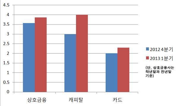 제2금융권 이유있는 연체율 급등