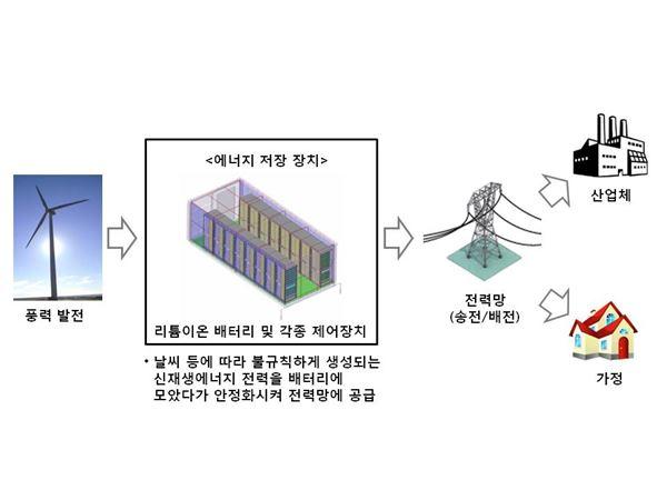 LG화학, 북미 최대 ESS 실증 사업 배터리 공급업체 선정