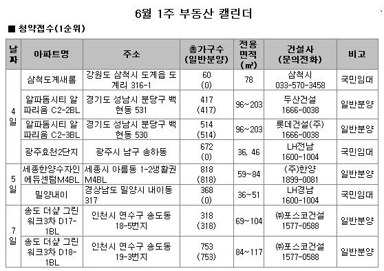 판교 신도시 알파리움 등 전국 8곳서 3920가구 분양