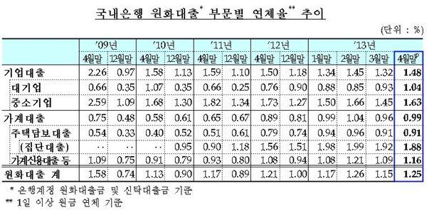 '기업대출 연체율 상승 경고음'··· 선박, 부동산 업계 심각