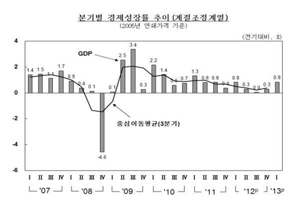 1분기 실질 국민소득 0.8% 증가…민간소비는 최악
