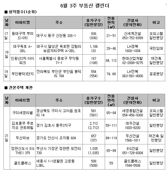 세종·김포풍무 택지지구 등 2743가구 분양