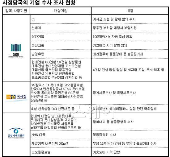 한국엔 '기업 살리기'는 없고 '죄와 벌'만 있다