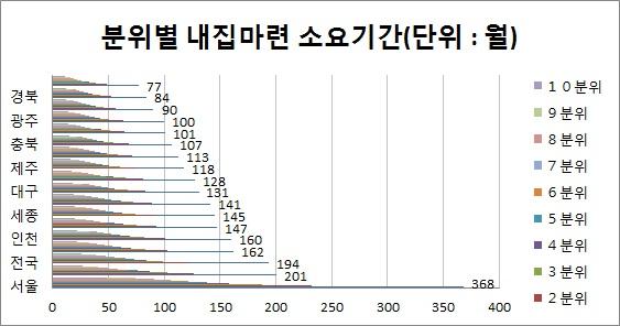 최하위 소득가구 서울서 집 장만 가능할까?