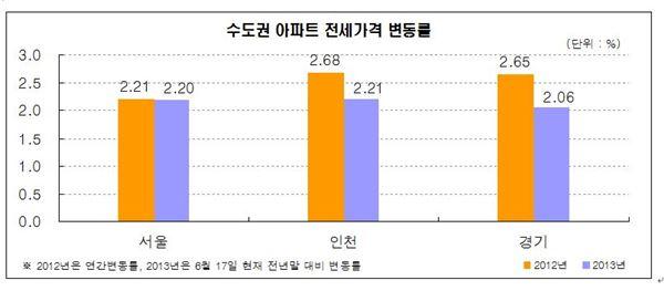 서울 아파트 전세값, 집값 육박