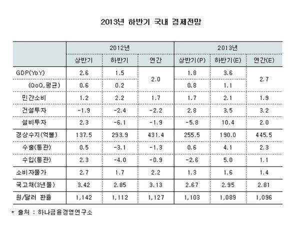 """하나연구소 """"하반기 경제성장률 반짝 성장, 내년 0%대"""""""
