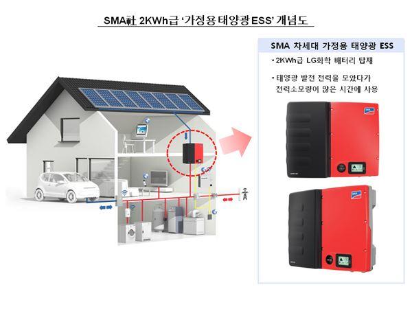 LG화학, 세계 최대 태양광 인버터 회사에 가정용 ESS 배터리 공급