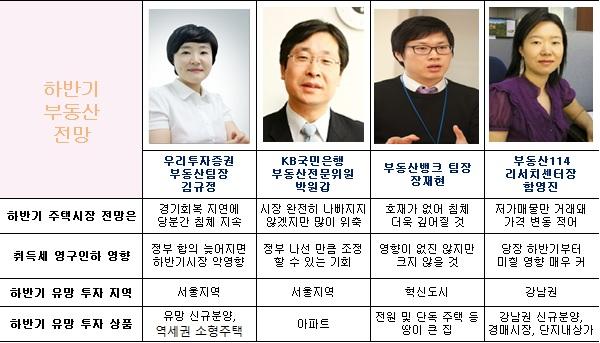 """""""정부 부동산정책 실패… 취득세 영구인하 서두르라"""""""