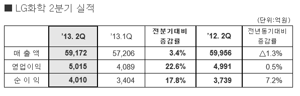 LG화학, 2Q 영업익 5015억…전분기比 22.6%↑