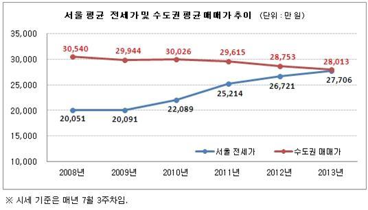 치솟는 서울 전세값… 이 돈이면 수도권 집 산다
