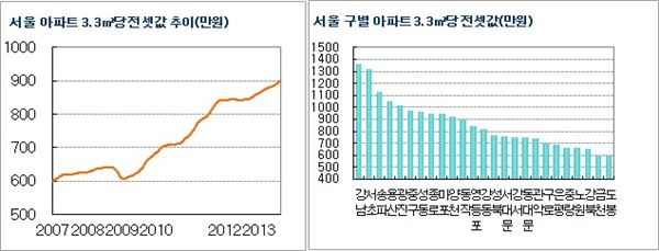서울 '전세대란' 공포…3.3㎡당 900만 넘었다