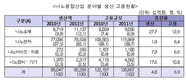 나노융합산업, 생산규모 92조원…고용인력 13만명