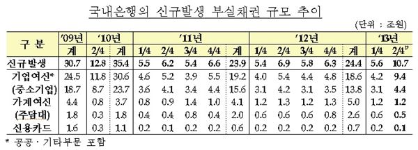 기업부실채권 빠르게 증가…조선·해운 심각