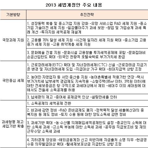 2013 세법개정안 주요 내용(표)
