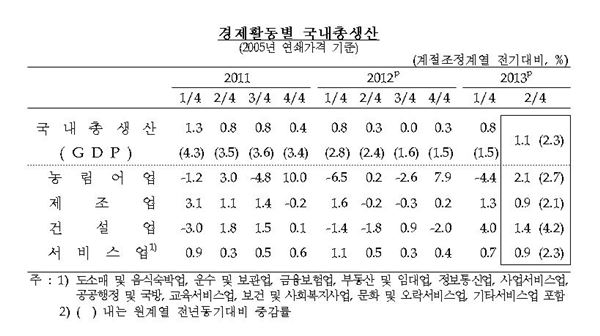 2분기 실질GDP 1.1% 성장… 2년3개월만에 최고