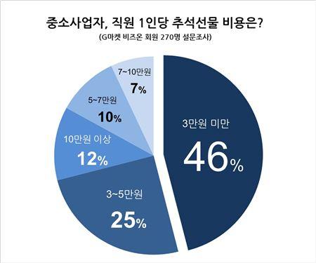 중소사업자 46% '직원 추석 선물은 3만원 미만'