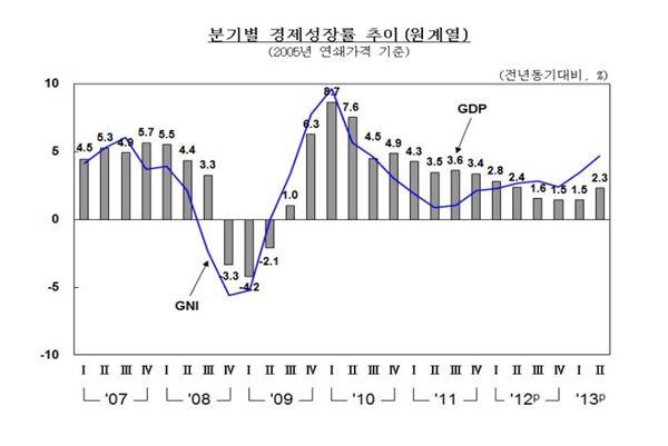 2분기 국민소득 상승은 교역여건↑ … 실물경제도 점차 호전(종합)