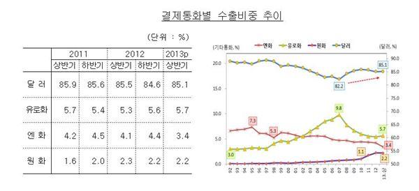 한국 수출입 달러 결제 상승…엔화 결제는 2001년 이후 하락
