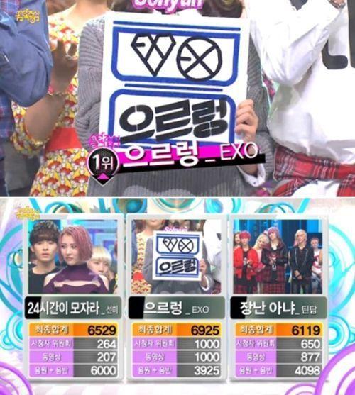 엑소 3주 연속 1위, 아이돌 최강자 입증