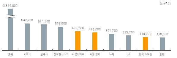 뉴욕보다 비싼 서울 집값…떨어져도 '난감'