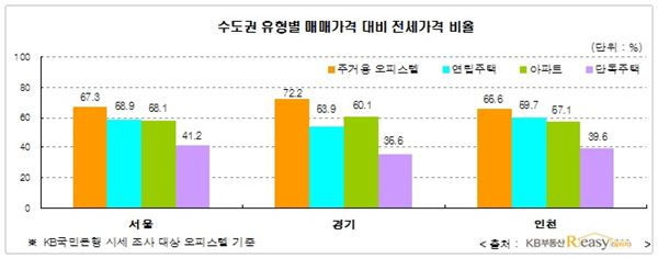 '주거용 오피스텔' 서울서 최고 전세가율 상품