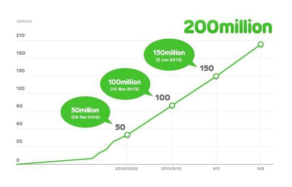 '라인 게임', 전세계 누적 다운로드 수 2억건 돌파