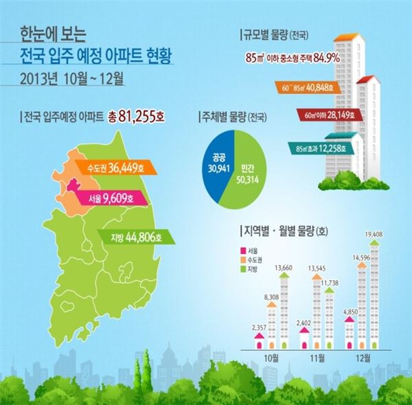 10월부터 아파트 8만1255호 공급…중소형 대규모 물량