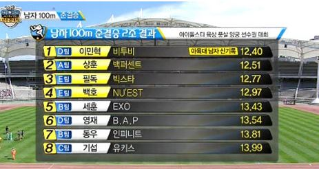 비투비 민혁 '아육대' 100m 신기록