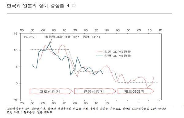 """하나연구소 """"한국경제 일본 고착화 닮아가"""""""
