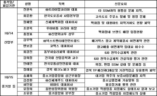 국정감사 '기업인 증인' 역대 最多