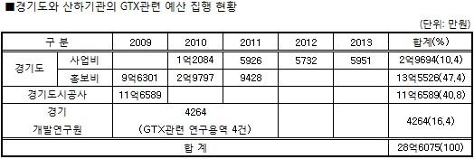'장기표류' GTX 사업…연구·홍보비 28억원