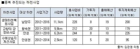 경기도, 4대강 지류지천 사업 탓에 골머리