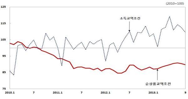 9월 수출물량 전년比 2.4%↓…수입물량 1.3%↑