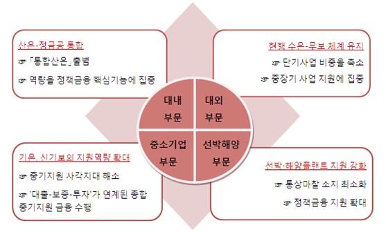 금융위, 정책금융 '핑퐁게임' 비판 고조