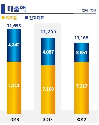 패션 부문 이관 앞둔 '제일모직'…3Q 영업익 '훨훨'